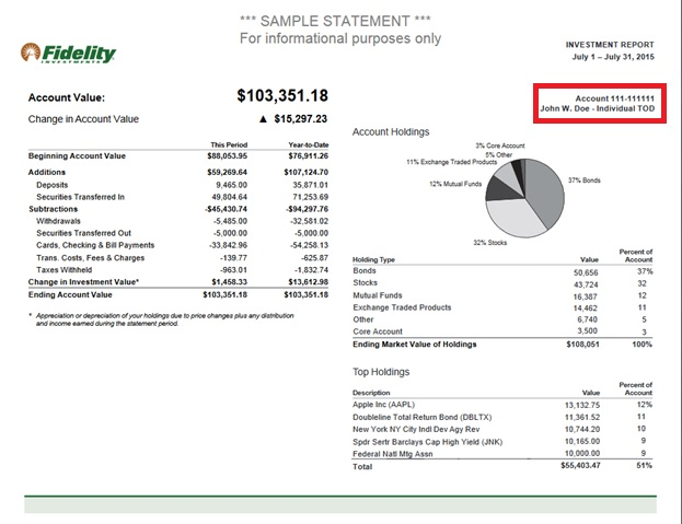 Fidelity investments ira transfer address savings investment net exports is a positive number