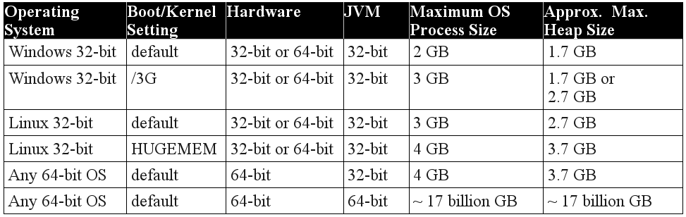 When and how should I increase the memory allocation for TWS